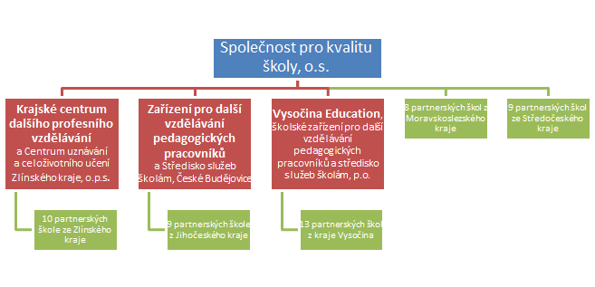 OrganizacniStruktura